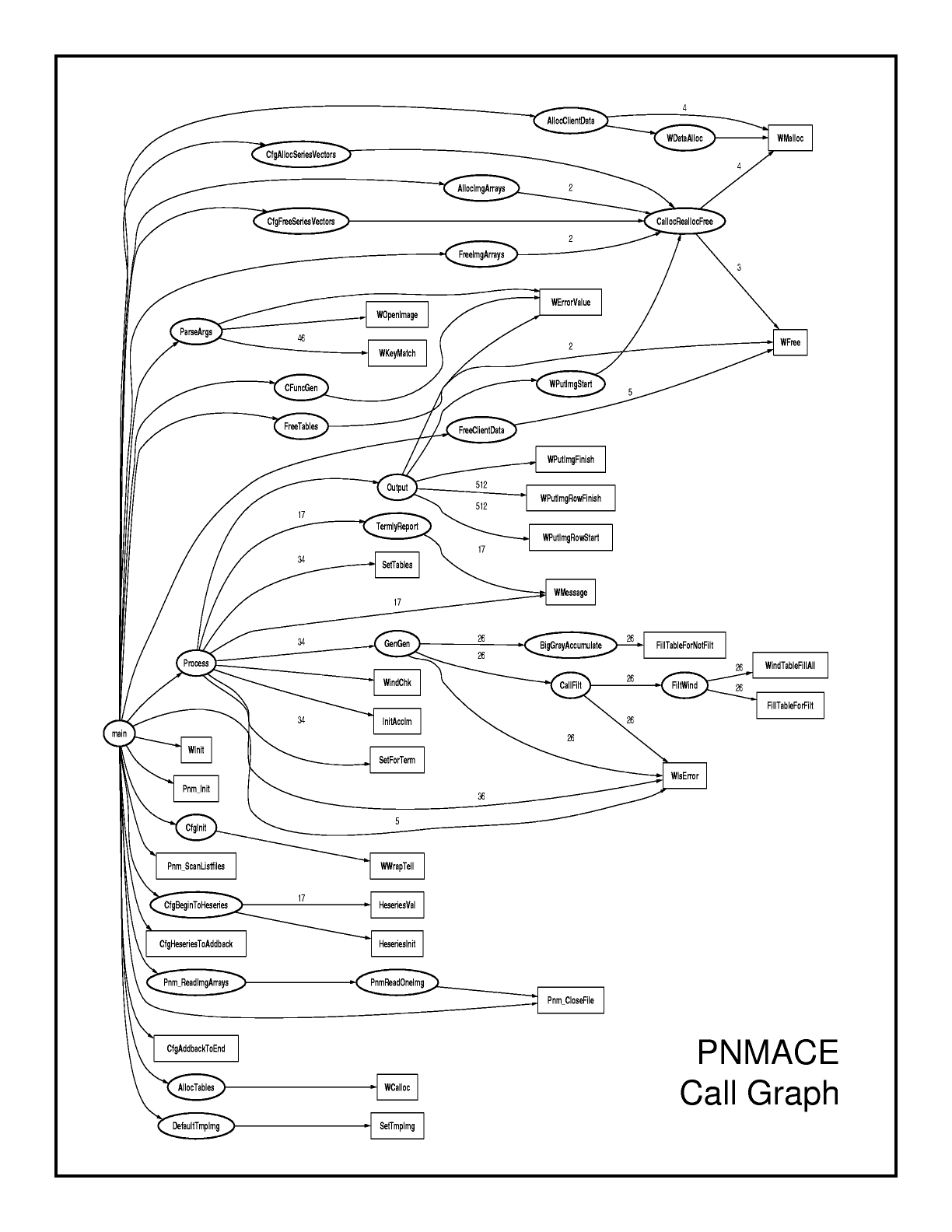 Connected Nodes Nodal Graphs