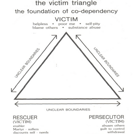 Breaking the Victim Triangle — No More Miss Nice Girl