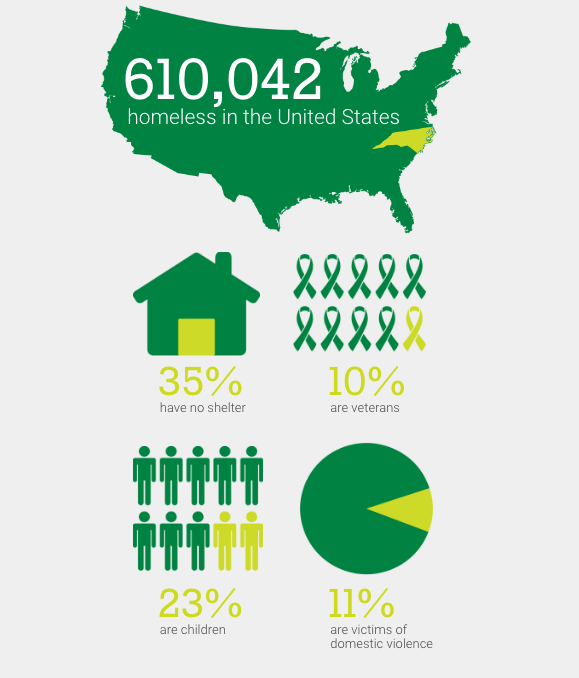 Homelessness in the United States by the numbers