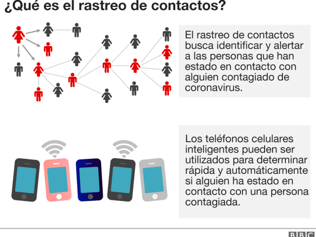 https://i1.wp.com/adalidmedrano.com/wp-content/uploads/2020/07/BBC_rastreo_de_contactos_mundo-nc.png?resize=640%2C480&ssl=1