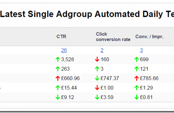 Results of singe-ad group automated daily tests thumbnail