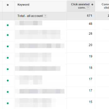 Ratio between assisted clicks and converted clicks