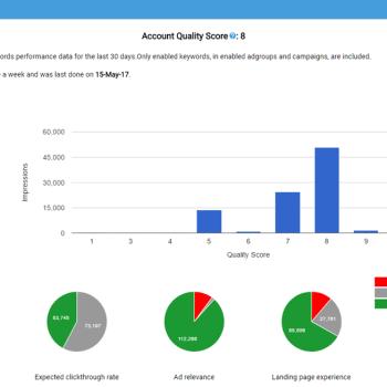 Quality score analysis dashboard