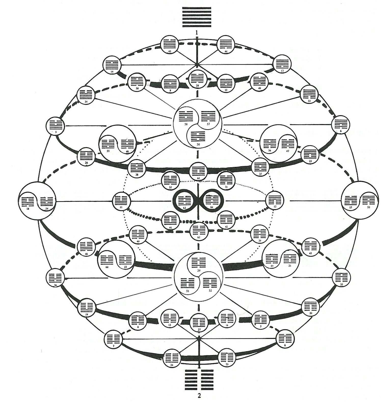 I Ching Experience Encoded