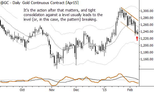 No snapback=quiet consolidation near lows. Not good for bulls.