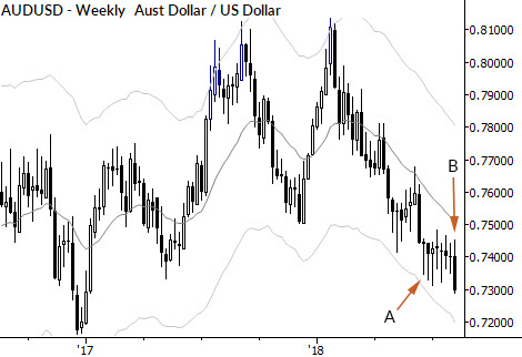 Shifting price dynamics in the AUDUSD: what shadows can tell us