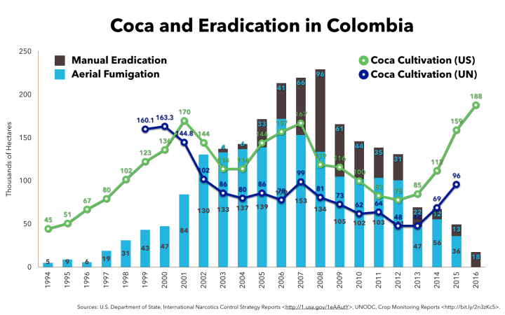 Updated coca chart