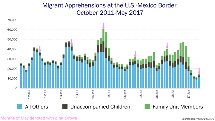 Chart of monthly migrant apprehensions October 2011-May 2017
