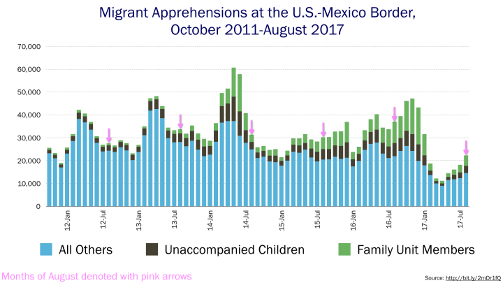 Chart of migrant apprehensions since October 2011