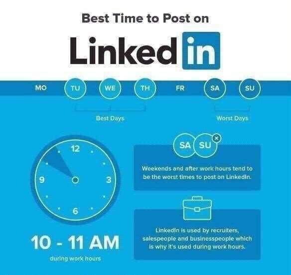 Waktu terbaik post di media sosial