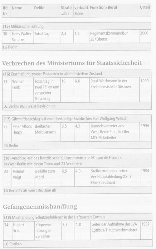 Vorwärts und vergessen - Uwe Müller und Gritt Hartmann 046