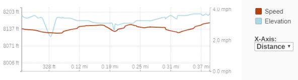 GaiaGPS hiking data @ Mount Charleston - Desert View Overlook