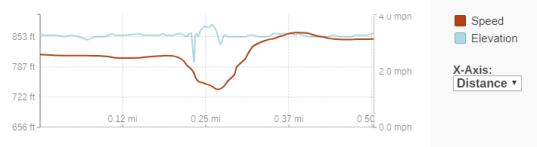 GaiaGPS hiking data @ Big Spring