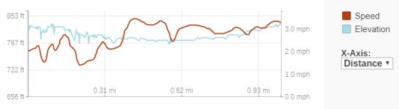 GaiaGPS hiking data @ Menomonee Falls