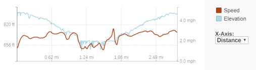 GaiaGPS hiking data @ Lost Creek Falls