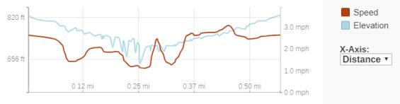 GaiaGPS hiking data @ Apple River Falls