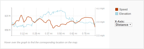 GaiaGPS hiking data @ Ferry Bluff State Natural Area