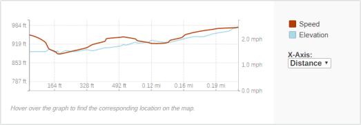 GaiaGPS hiking data @ Lake Redstone Falls
