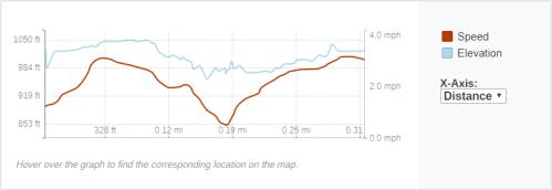 GaiaGPS hiking data @ Smalley Falls