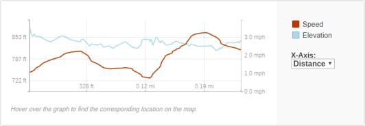 GaiaGPS hiking data @ Bull Falls (Amberg)
