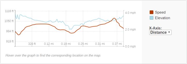 GaiaGPS hiking data @ Threefoot Falls Rd517 (Fail)