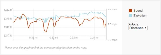 GaiaGPS hiking data @ Second & Third Trestles