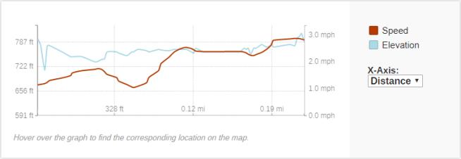 GaiaGPS hiking data @ Lost Falls