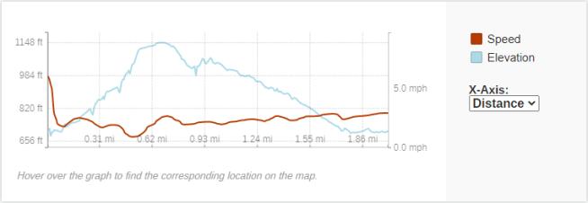 GaiaGPS hiking data @ Perrot State Park - Perrot Ridge Trail