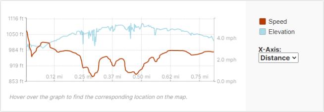 GaiaGPS hiking data @ Devil's Lake State Park - East Bluff Falls