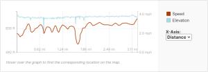 GaiaGPS hiking data @ Red Cedar Waterfall