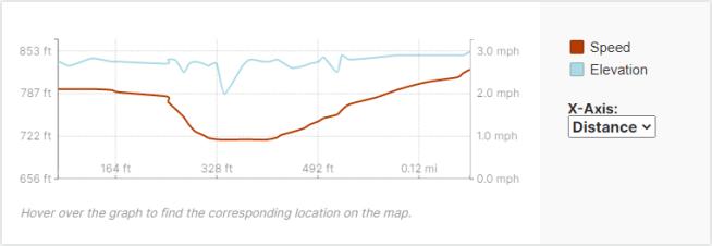 GaiaGPS hiking data @ Trout Falls