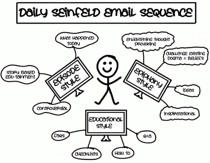 Seinfield Email Sequence - DotCom Secrets