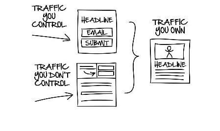Three Types Of Traffic - DotCom Secrets