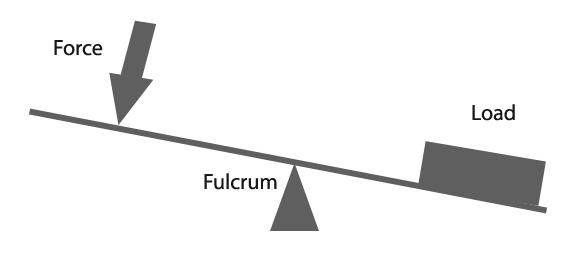 Image result for fulcrum
