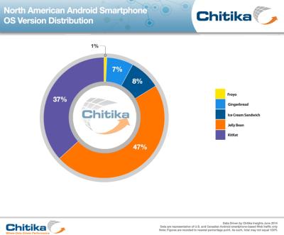 Android OS Adoption based on Web Usage