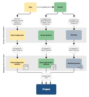 How JIRA organizes configuration elements