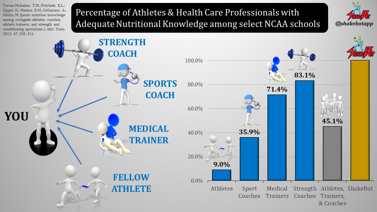 Find out which of your peers knows the most about sports nutrition