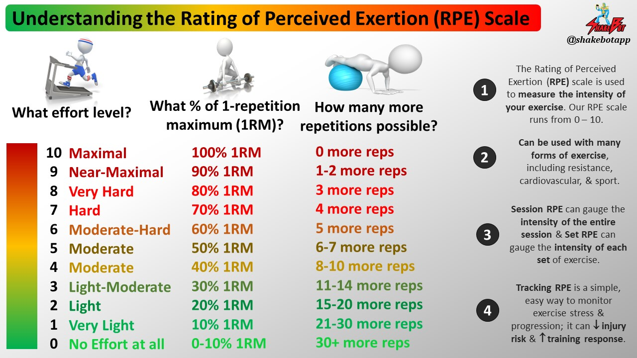 Rating of Perceived Exertion (RPE) vs. Technology for Monitoring Training: Which is Best?
