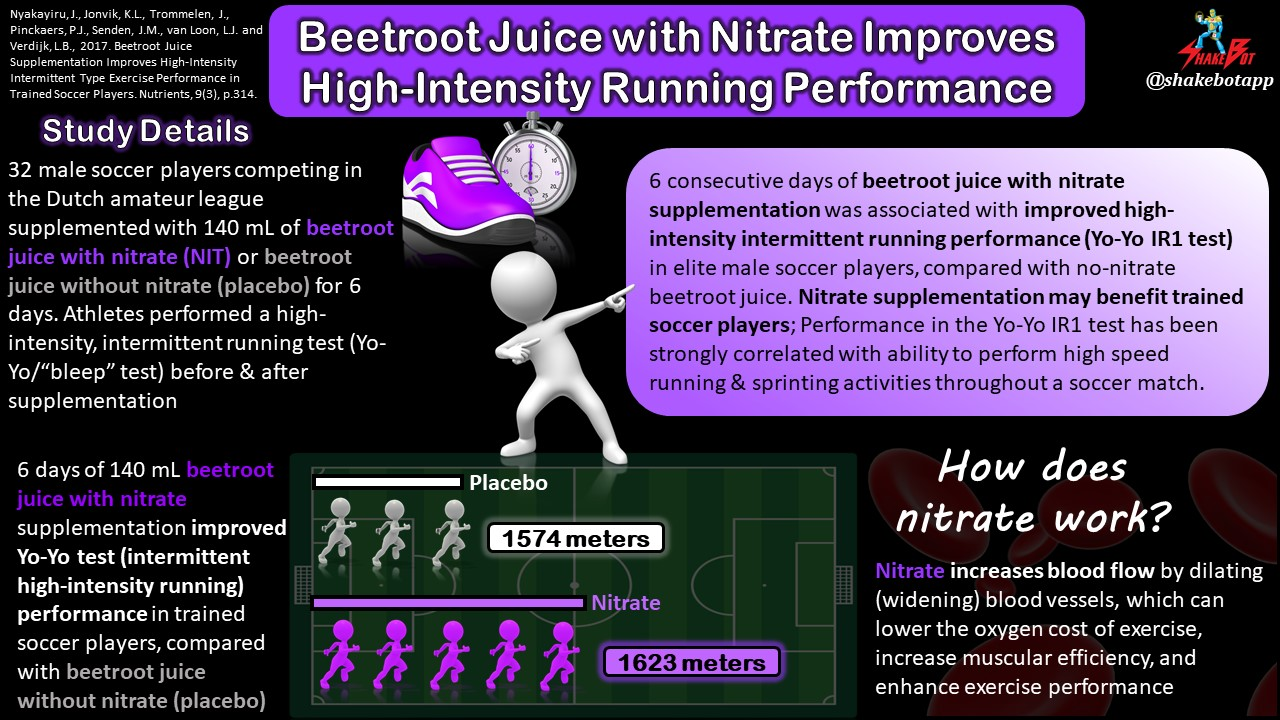 Just Beet It: Beetroot Juice Supplementation Improves High-Intensity Running Performance in Elite Soccer Players