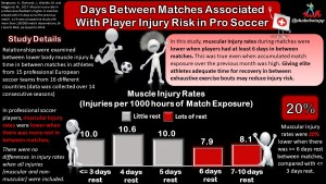 Rest is not a Weapon, it's a Shield: Can Adequate Rest Protect Professional Soccer Players from Muscle Injuries?