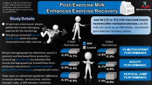 Low Fat Milk: An Affordable and Convenient Post-Exercise Recovery Option