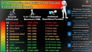 Measuring Exercise Intensity Using A Simple Yet Accurate Method: The Rating of Perceived Exertion (RPE) Scale