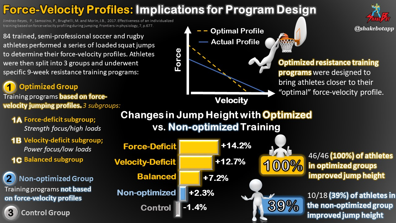 Resistance Training Program More Successful When Based on Force-Velocity Jump Profiles