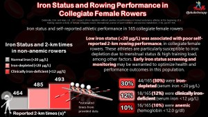 Iron Deficiency in Female Athletes: An All-Too-Common Problem That Decreases Performance and Health