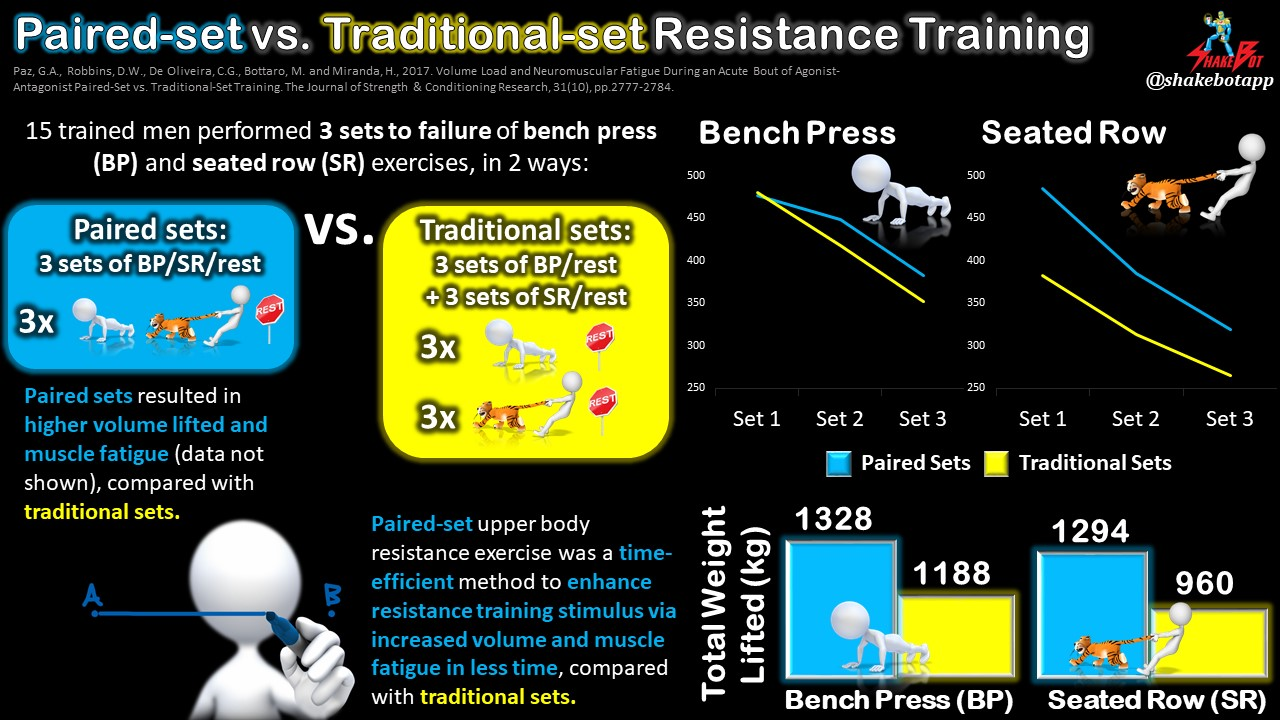 Resistance Training with Super Sets vs. Traditional Sets: Which is Best for You?