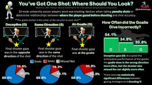 The Art of Deception in Soccer Penalty Shooting: Where Should You Look?