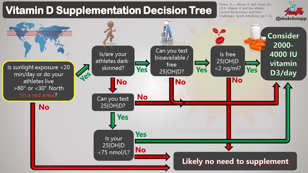 Vitamin D Supplementation Decision Tree