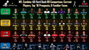 NFL Combine RB Comparison: The 40-Yard Dash