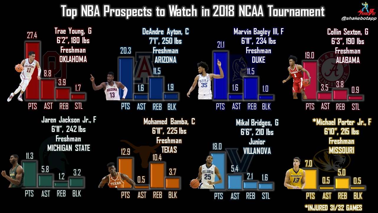 Top NBA Prospects to Watch in the 2018 NCAA Tournament