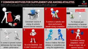 Common Motivators for Supplement Use in High-Performance Athletes